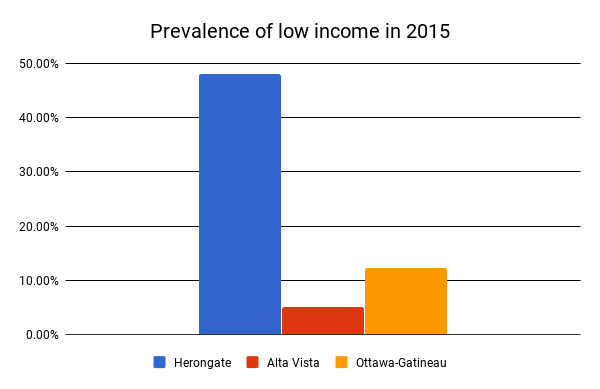 Poverty in Herongate